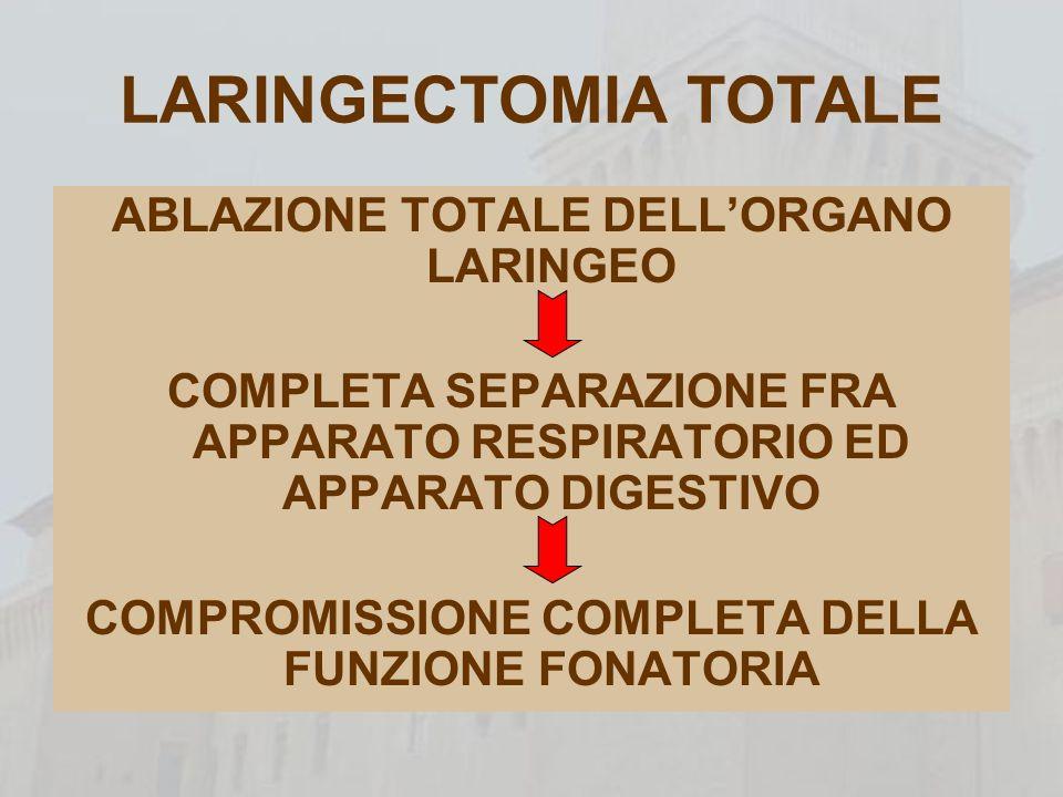 RECUPERO FUNZIONE VOCALE VOCE ERIGMOFONICA PROTESI TRACHEO-ESOFAGEA METODO PIU NATURALE INTRODUZIONE DI ARIA A LIVELLO ESOFAGEO CHE VIENE RIEMESSA SONORIZZAZIONE A LIVELLO DELLA GIUNZIONE FARINGOESOFAGEA LA PRESSIONE SUB- NEOGLOTTICA SI GENERA A LIVELLO ESOFAGEO UTILE A LIVELLO SOCIALE BASSA PERCENTUALE DI APPRENDIMENTO