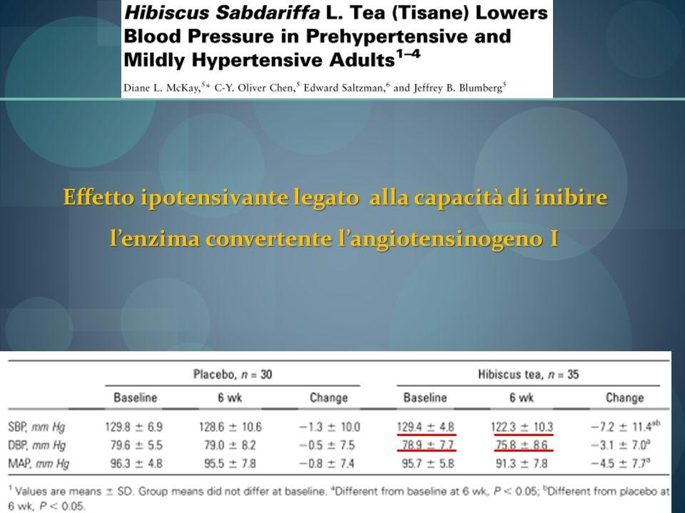 Effetto ipotensivante legato alla capacità di inibire lenzima convertente langiotensinogeno I