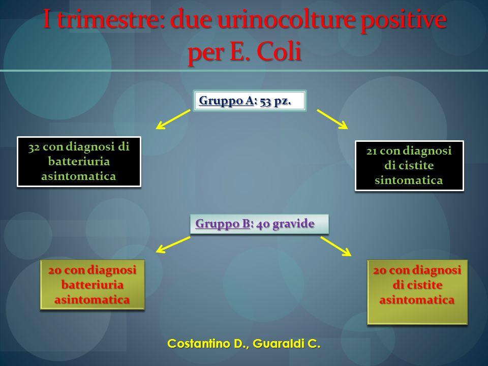 I trimestre: due urinocolture positive per E. Coli Gruppo A: 53 pz. 32 con diagnosi di batteriuria asintomatica 21 con diagnosi di cistite sintomatica