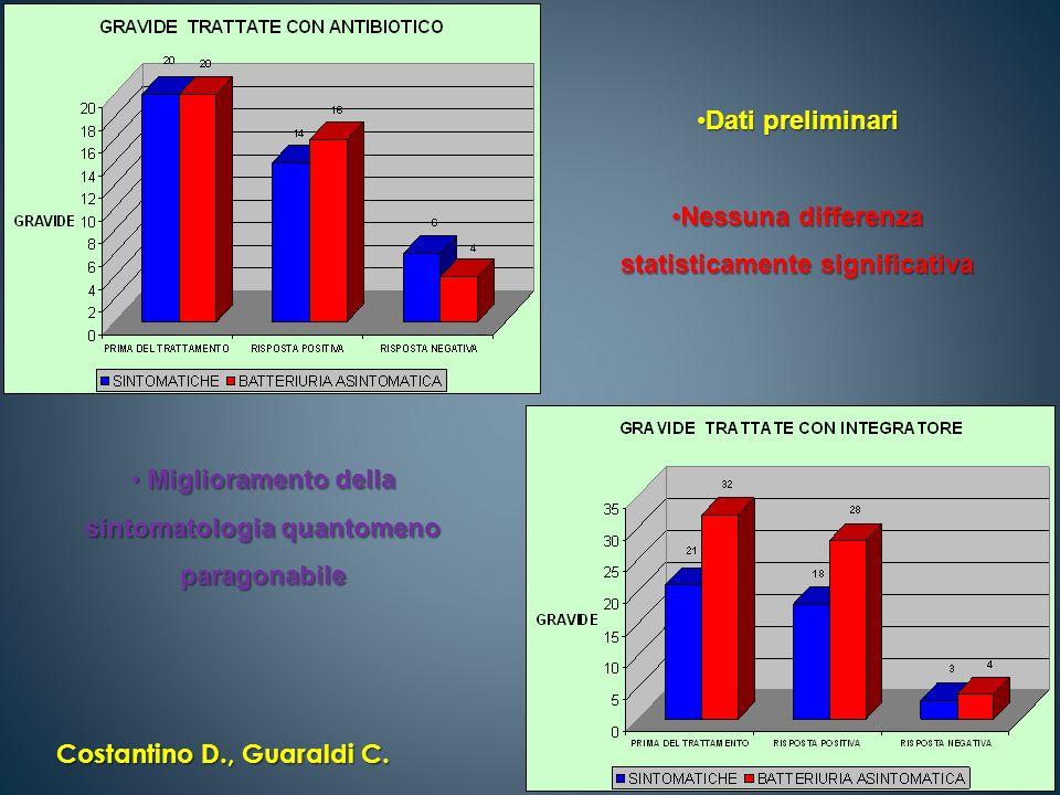 Dati preliminariDati preliminari Nessuna differenza statisticamente significativaNessuna differenza statisticamente significativa Miglioramento della