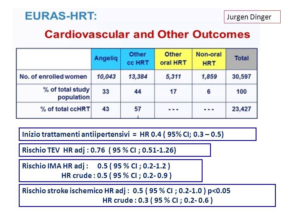 Jurgen Dinger Inizio trattamenti antiipertensivi = HR 0.4 ( 95% CI; 0.3 – 0.5) Rischio TEV HR adj : 0.76 ( 95 % CI ; 0.51-1.26) Rischio IMA HR adj : 0