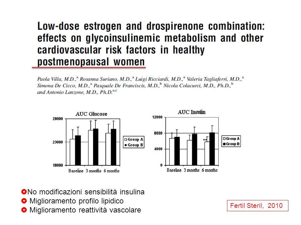 No modificazioni sensibilità insulina Miglioramento profilo lipidico Miglioramento reattività vascolare Fertil Steril, 2010