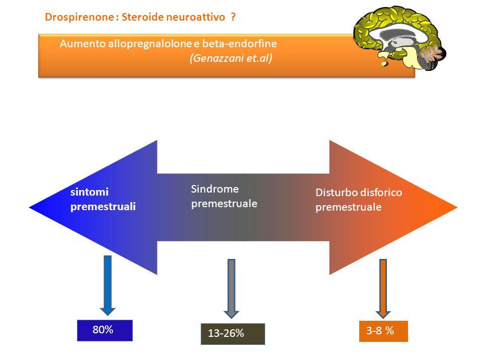 sintomi premestruali Sindrome premestruale Disturbo disforico premestruale 80% 13-26% 3-8 % Drospirenone : Steroide neuroattivo ? Aumento allopregnalo