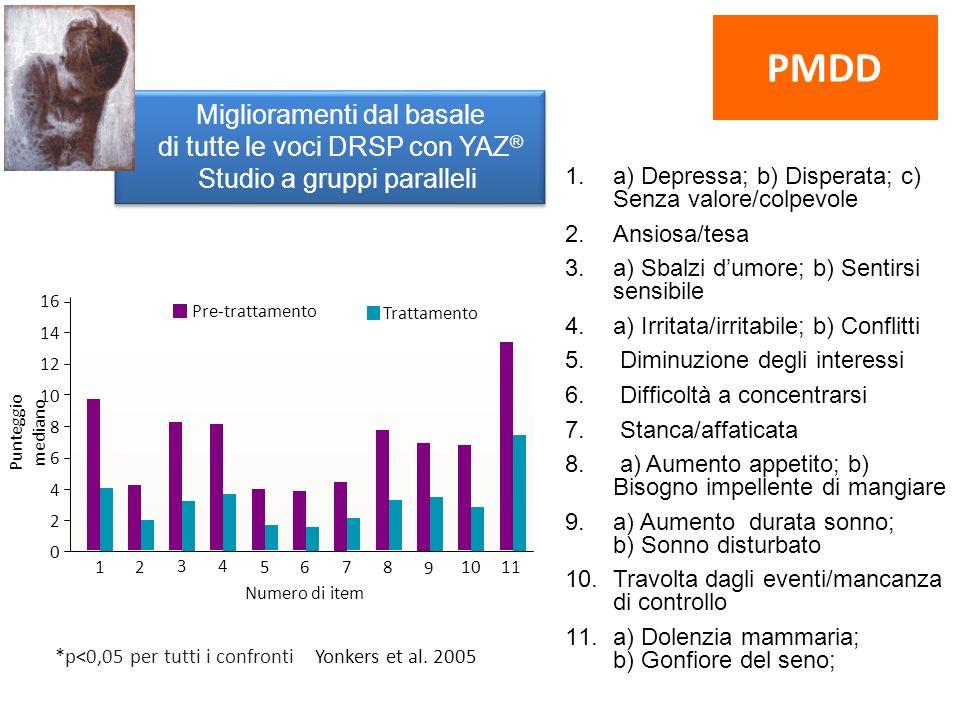 Miglioramenti dal basale di tutte le voci DRSP con YAZ ® Studio a gruppi paralleli 1.a) Depressa; b) Disperata; c) Senza valore/colpevole 2.Ansiosa/te