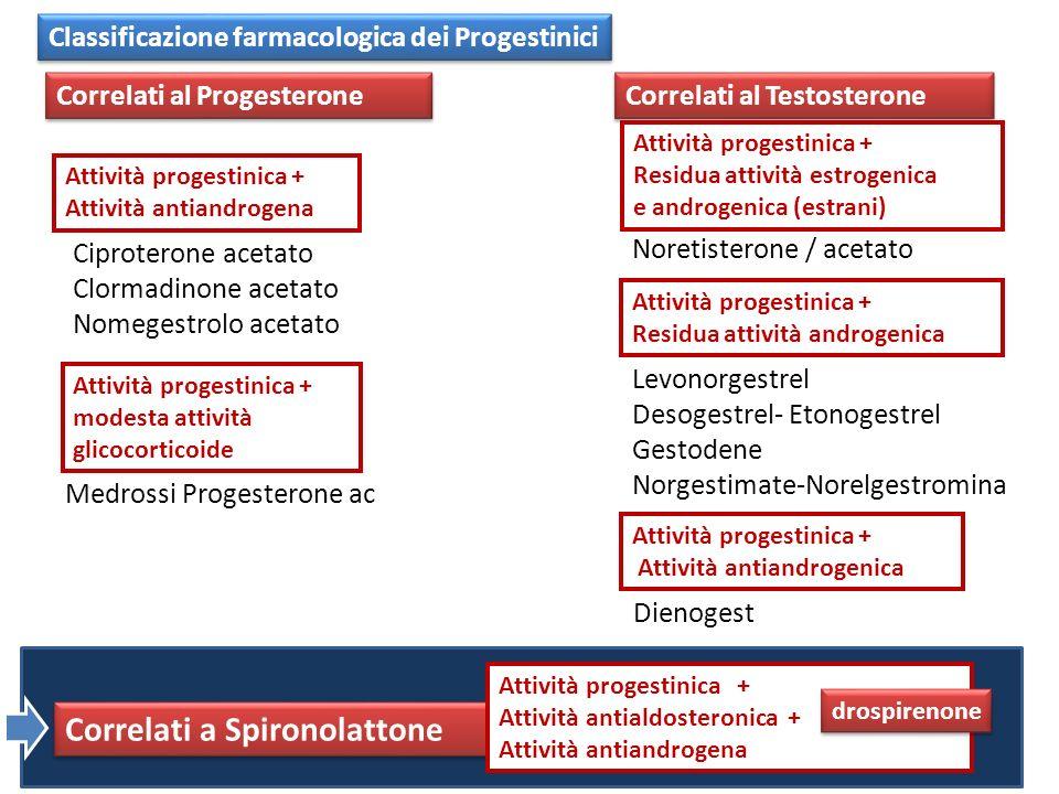 Classificazione farmacologica dei Progestinici Correlati al Progesterone Attività progestinica + Attività antiandrogena Ciproterone acetato Clormadino