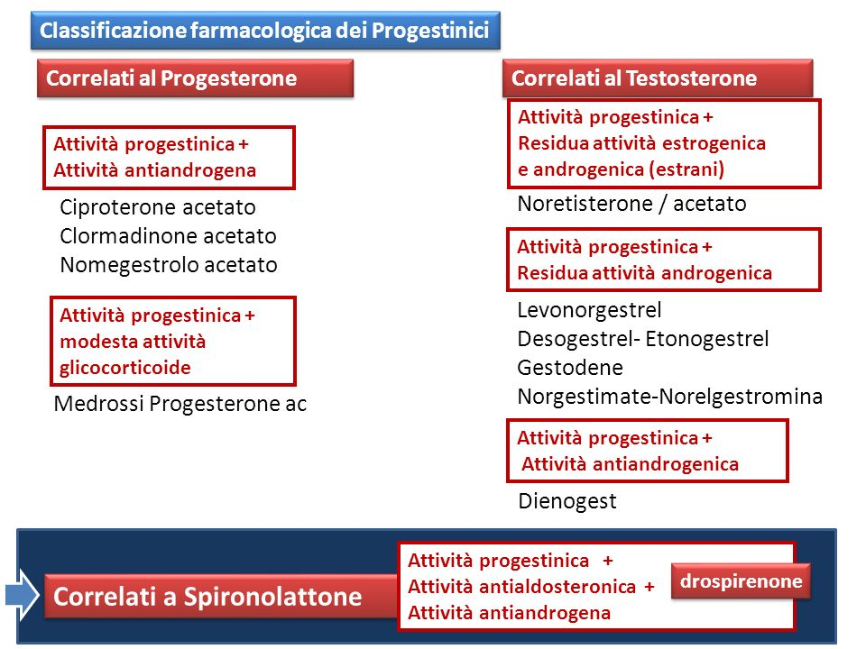 Foidart, Climateric 2005 Effetto modificazioni sistema renina / angiotensina