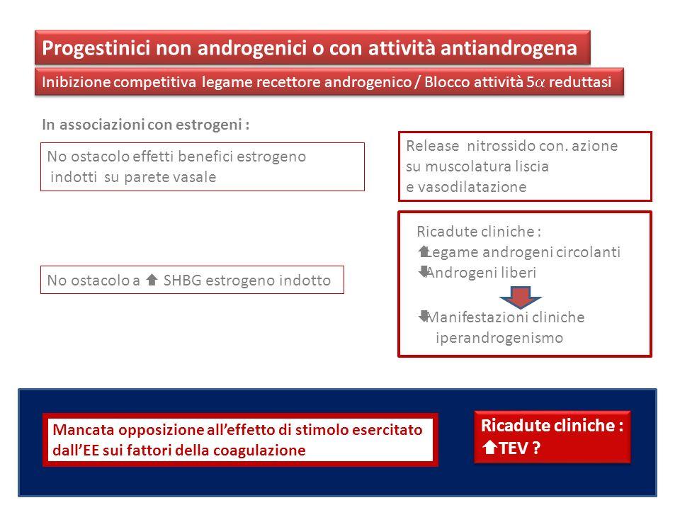 Progestinici non androgenici o con attività antiandrogena Inibizione competitiva legame recettore androgenico / Blocco attività 5 reduttasi In associa