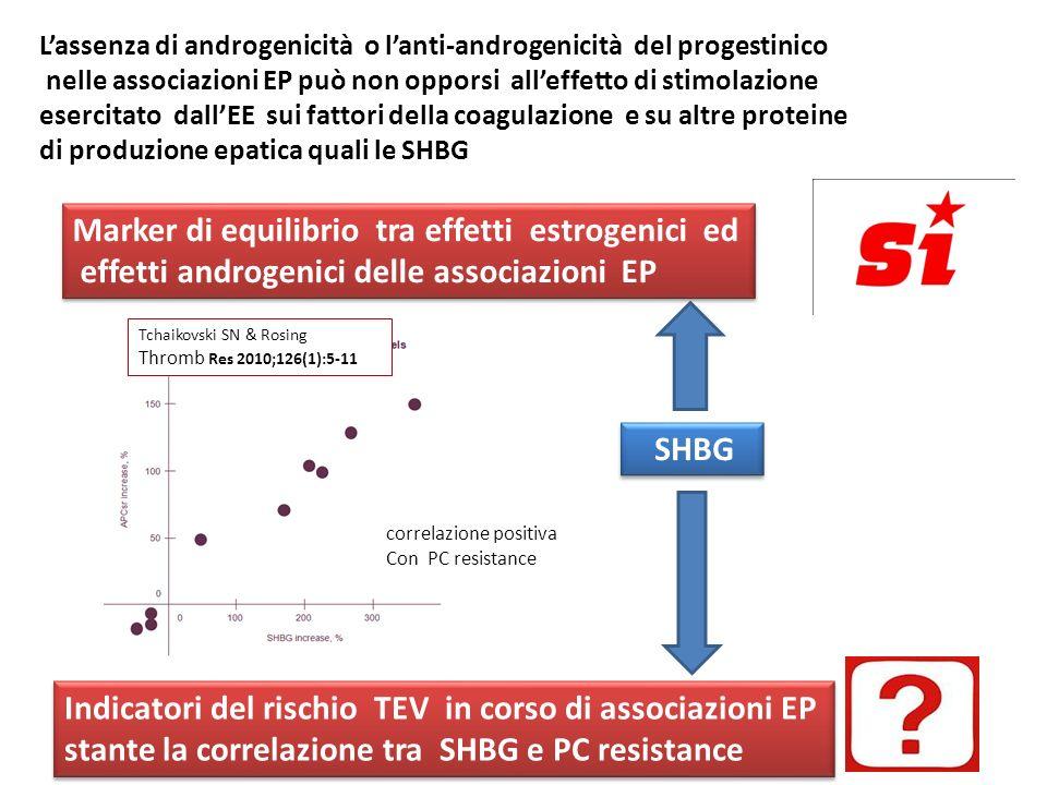 Indicatori del rischio TEV in corso di associazioni EP stante la correlazione tra SHBG e PC resistance Indicatori del rischio TEV in corso di associaz