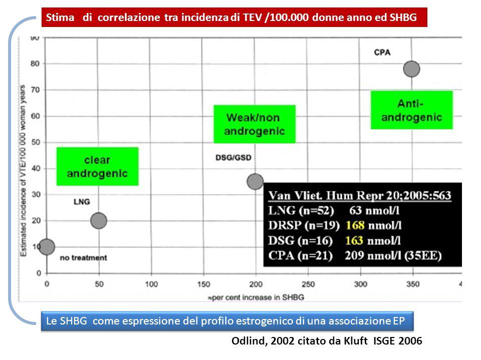 Odlind, 2002 citato da Kluft ISGE 2006 Stima di correlazione tra incidenza di TEV /100.000 donne anno ed SHBG Le SHBG come espressione del profilo est