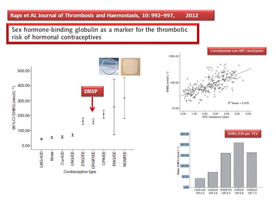 Raps et AL Journal of Thrombosis and Haemostasis, 10: 992–997, 2012 DRSP Correlazione con APC resistance SHBG /OR per TEV