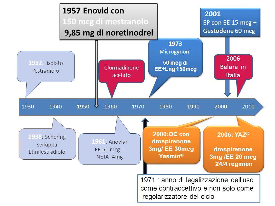 Attività antimineralcorticoide e antiandrogena Profilo farmacologico simile a Progesterone endogeno No attività estrogenica e glucocorticoide Aumento allopregnalolone e -endorfine Ridotta stimolazione tessuto mammario Blocco adipogenesi negli adipociti Drospirenone Emivita 30 ore Impiego in contraccezione ormonale combinata EE 30 / DRSP 3mg In regime 21+7 EE 20 / DRSP 3mg In regime 21 + 7 24 + 4 In regime esteso In regime flessibile Impiego in TOS Ricadute cliniche Specifiche indicazioni PMDD, acne Derivato dello spironolattone