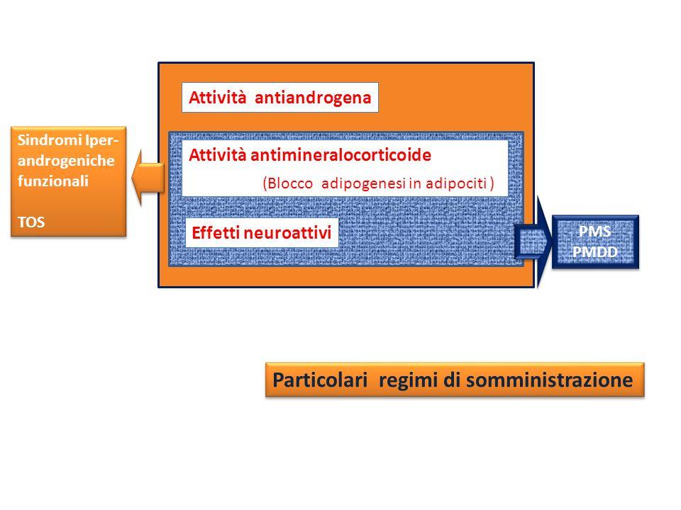 Sindromi Iper- androgeniche funzionali TOS Sindromi Iper- androgeniche funzionali TOS Attività antimineralocorticoide (Blocco adipogenesi in adipociti