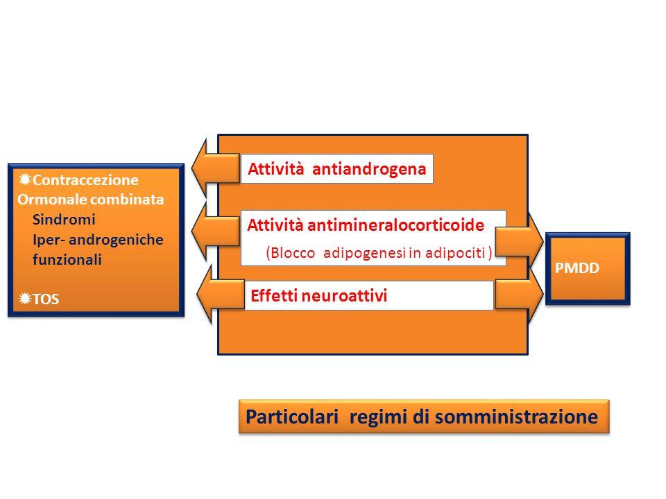 Contraccezione Ormonale combinata Sindromi Iper- androgeniche funzionali TOS Contraccezione Ormonale combinata Sindromi Iper- androgeniche funzionali