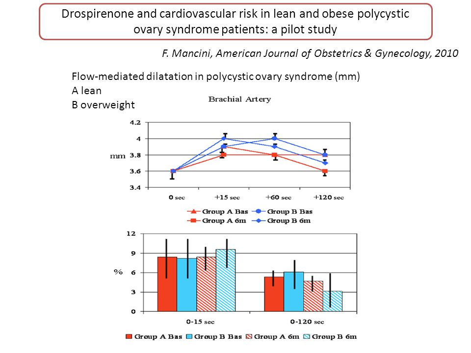 Drospirenone and cardiovascular risk in lean and obese polycystic ovary syndrome patients: a pilot study F. Mancini, American Journal of Obstetrics &