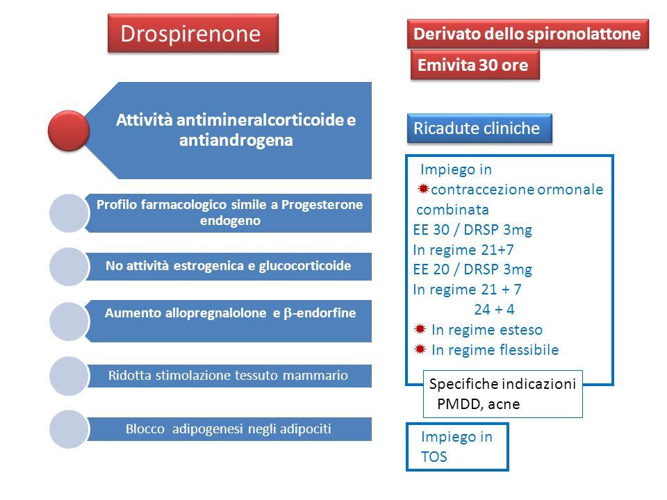 Contraccezione Ormonale combinata Sindromi Iper- androgeniche funzionali TOS Contraccezione Ormonale combinata Sindromi Iper- androgeniche funzionali TOS Attività antimineralocorticoide (Blocco adipogenesi in adipociti ) Attività antiandrogena Effetti neuroattivi PMDD