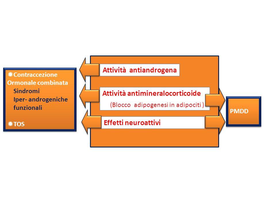 Sindromi Iper- androgeniche funzionali TOS Sindromi Iper- androgeniche funzionali TOS Attività antimineralocorticoide (Blocco adipogenesi in adipociti ) Attività antiandrogena Effetti neuroattivi PMDD