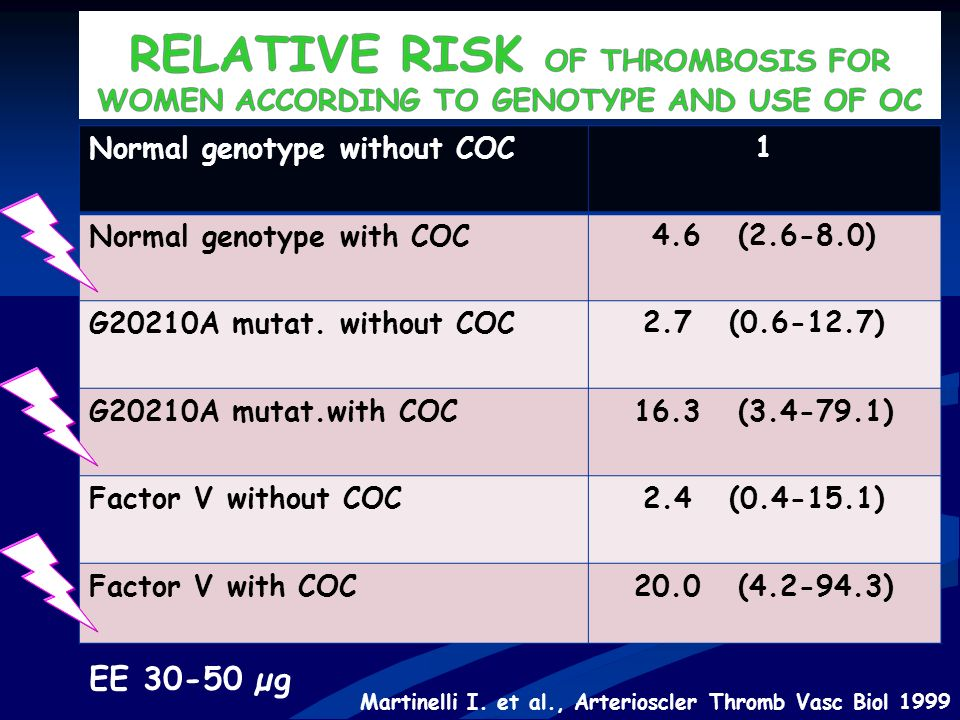 Martinelli I. et al., Arterioscler Thromb Vasc Biol 1999 EE 30-50 µg Normal genotype without COC1 Normal genotype with COC4.6 (2.6-8.0) G20210A mutat.