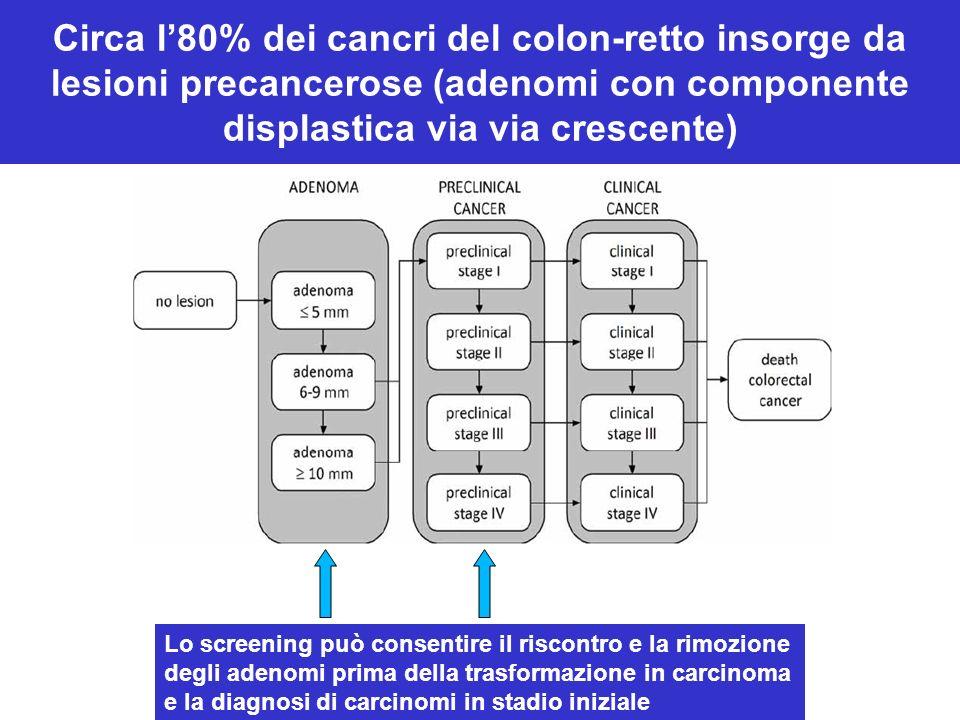 Circa l80% dei cancri del colon-retto insorge da lesioni precancerose (adenomi con componente displastica via via crescente) Lo screening può consentire il riscontro e la rimozione degli adenomi prima della trasformazione in carcinoma e la diagnosi di carcinomi in stadio iniziale