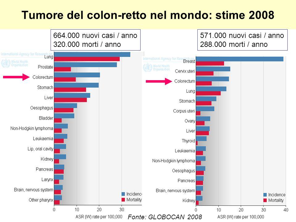 Tumore del colon-retto nel mondo: stime 2008 Fonte: GLOBOCAN 2008 664.000 nuovi casi / anno 320.000 morti / anno 571.000 nuovi casi / anno 288.000 morti / anno