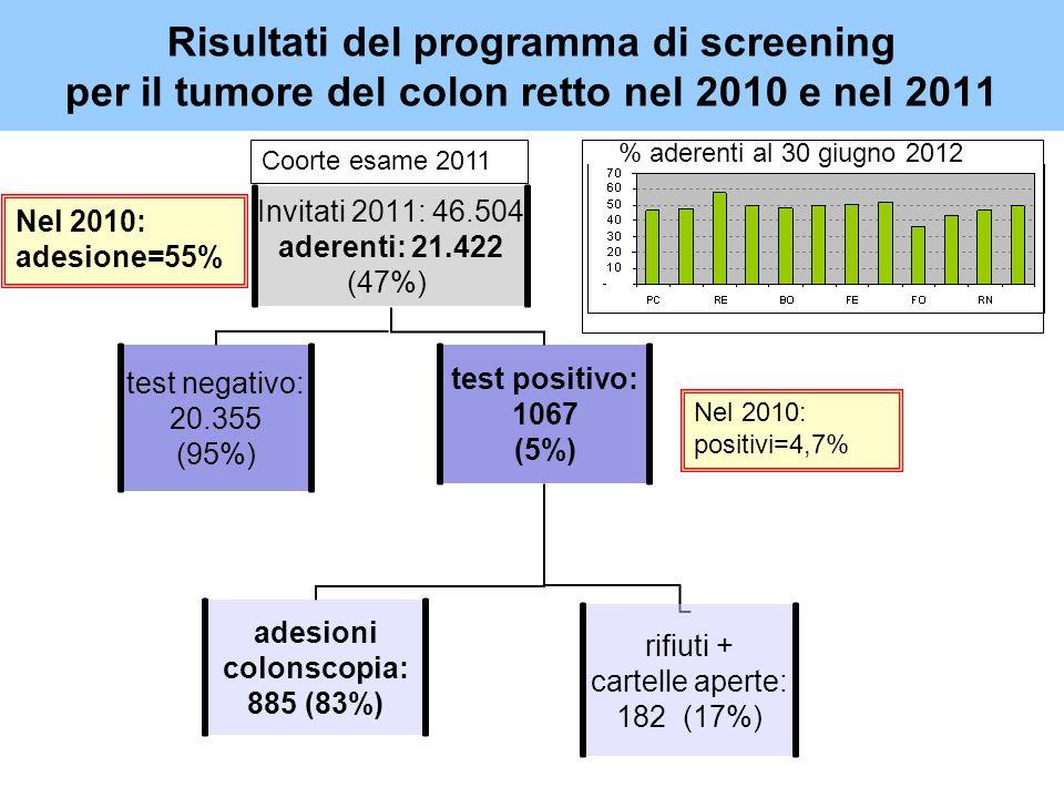 Risultati del programma di screening per il tumore del colon retto nel 2010 e nel 2011 Nel 2010: adesione=55% % aderenti al 30 giugno 2012 Nel 2010: positivi=4,7% Coorte esame 2011