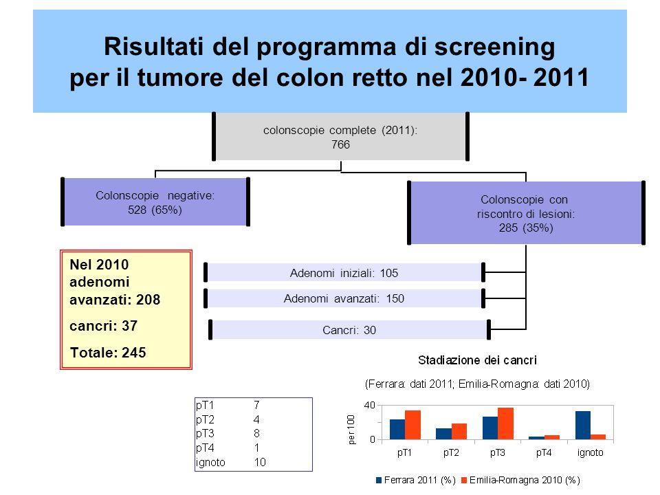 Risultati del programma di screening per il tumore del colon retto nel 2010- 2011 Nel 2010 adenomi avanzati: 208 cancri: 37 Totale: 245
