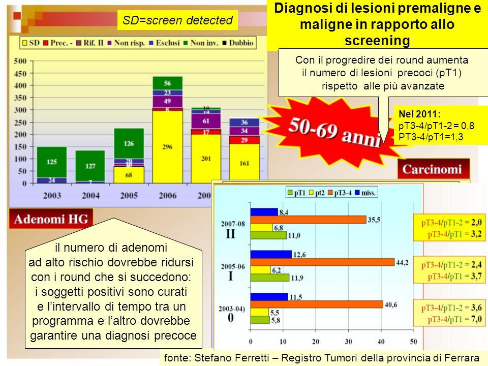 fonte: Stefano Ferretti – Registro Tumori della provincia di Ferrara Diagnosi di lesioni premaligne e maligne in rapporto allo screening il numero di adenomi ad alto rischio dovrebbe ridursi con i round che si succedono: i soggetti positivi sono curati e lintervallo di tempo tra un programma e laltro dovrebbe garantire una diagnosi precoce Con il progredire dei round aumenta il numero di lesioni precoci (pT1) rispetto alle più avanzate SD=screen detected Nel 2011: pT3-4/pT1-2 = 0,8 PT3-4/pT1=1,3