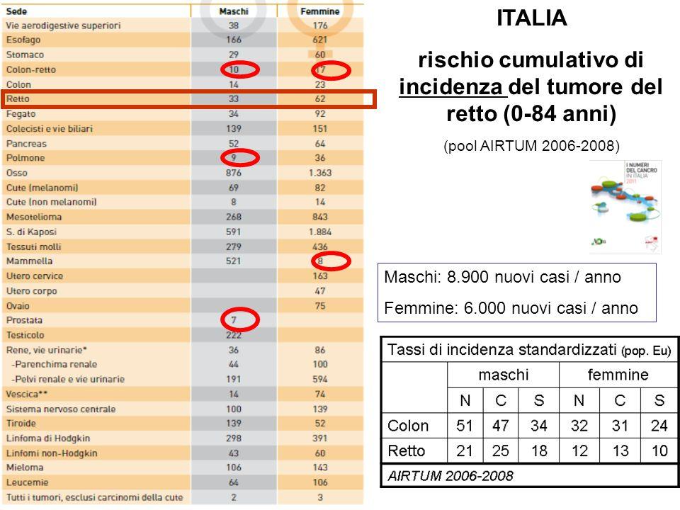 ITALIA rischio cumulativo di incidenza del tumore del retto (0-84 anni) (pool AIRTUM 2006-2008) Maschi: 8.900 nuovi casi / anno Femmine: 6.000 nuovi casi / anno