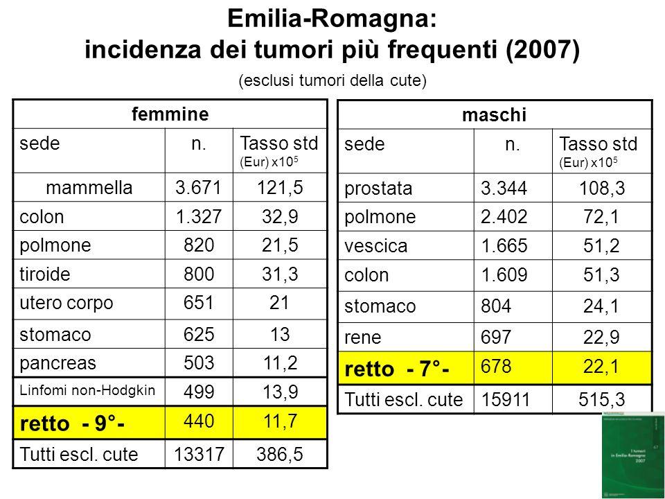 Emilia-Romagna: incidenza dei tumori più frequenti (2007) (esclusi tumori della cute) femmine seden.Tasso std (Eur) x10 5 mammella3.671121,5 colon1.32732,9 polmone82021,5 tiroide80031,3 utero corpo65121 stomaco62513 pancreas50311,2 Linfomi non-Hodgkin 49913,9 retto - 9°- 44011,7 Tutti escl.