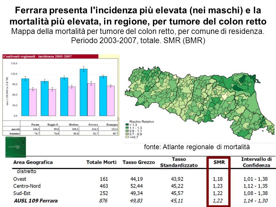 Tumore del retto a Ferrara (1991-2007) Maschi: 82 nuovi casi / anno Femmine: 55 nuovi casi / anno incidenza in aumento nelle femmine (rispetto al 2003) Maschi: 24 morti / anno Femmine: 20 morti / anno mortalità in lieve diminuzione > nei maschi APC 2003-7 Ferrara: maschi -2,7% femmine +1,7% AIRTUM: maschi:+0,9% femmine: - 1,9% APC 2003-7 Ferrara: maschi -4% femmine -2,7% AIRTUM: maschi -3,8% femmine -1,8% fonte: ITACAN (AIRTUM)