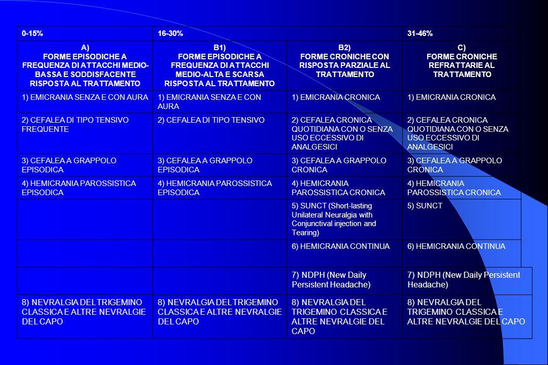 0-15%16-30%31-46% A) FORME EPISODICHE A FREQUENZA DI ATTACCHI MEDIO- BASSA E SODDISFACENTE RISPOSTA AL TRATTAMENTO B1) FORME EPISODICHE A FREQUENZA DI