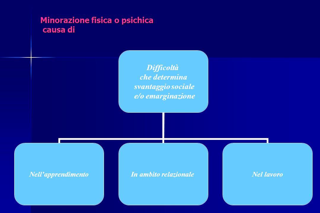Art 5 Piano educativo individualizzato (P.E.I.): coincide con il progetto didattico, e consiste in un vero e proprio progetto di vita in cui vengono definiti gli interventi finalizzati alla piena realizzazione del diritto allintegrazione scolastica