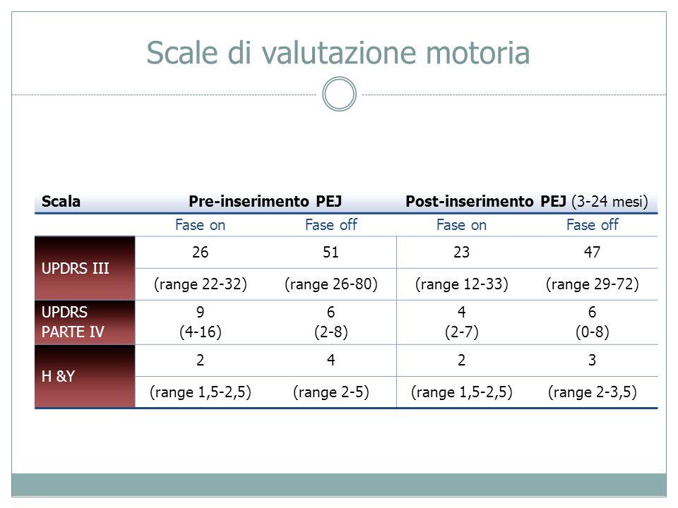 Scale di valutazione motoria ScalaPre-inserimento PEJPost-inserimento PEJ (3-24 mesi) Fase onFase offFase onFase off UPDRS III 26512347 (range 22-32)(