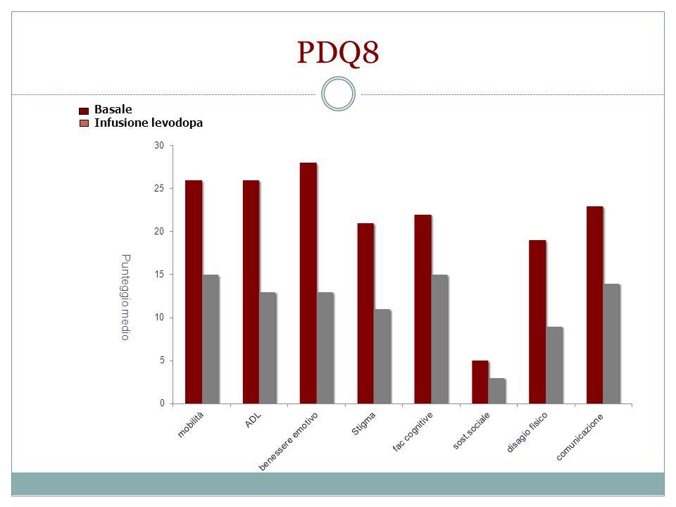 PDQ8 Basale Infusione levodopa Punteggio medio