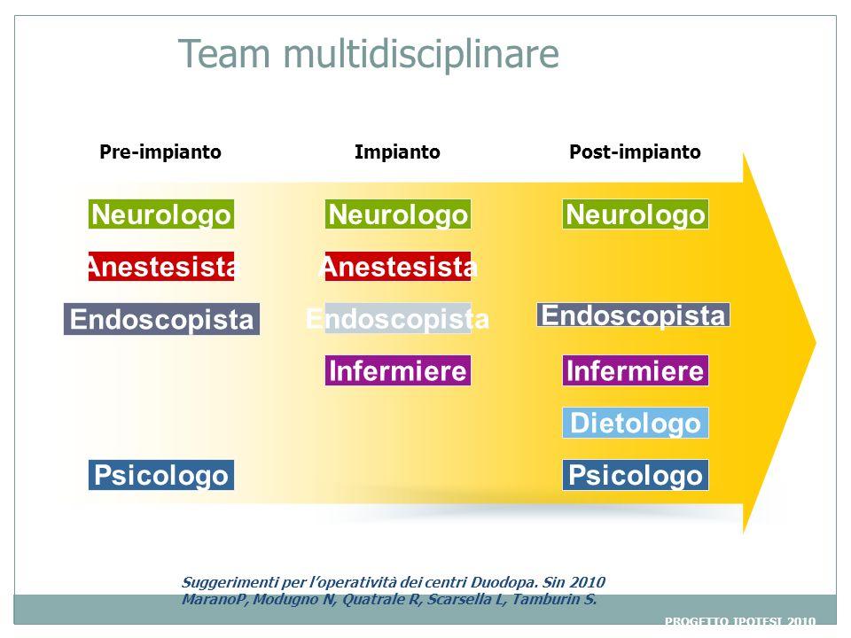 Team multidisciplinare Post-impiantoPre-impiantoImpianto Neurologo Anestesista Endoscopista Infermiere Dietologo Psicologo PROGETTO IPOTESI 2010 Sugge