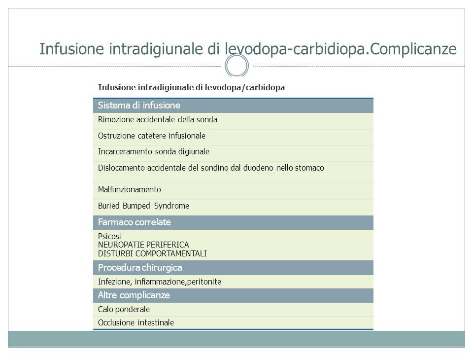 Infusione intradigiunale di levodopa-carbidiopa.Complicanze Infusione intradigiunale di levodopa/carbidopa Sistema di infusione Rimozione accidentale