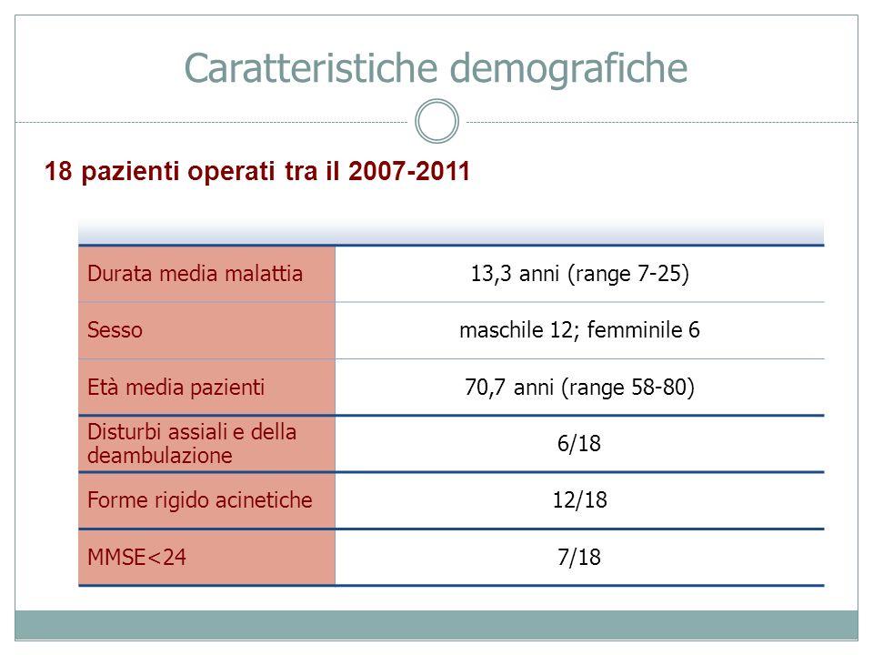 Caratteristiche demografiche Durata media malattia13,3 anni (range 7-25) Sessomaschile 12; femminile 6 Età media pazienti70,7 anni (range 58-80) Distu