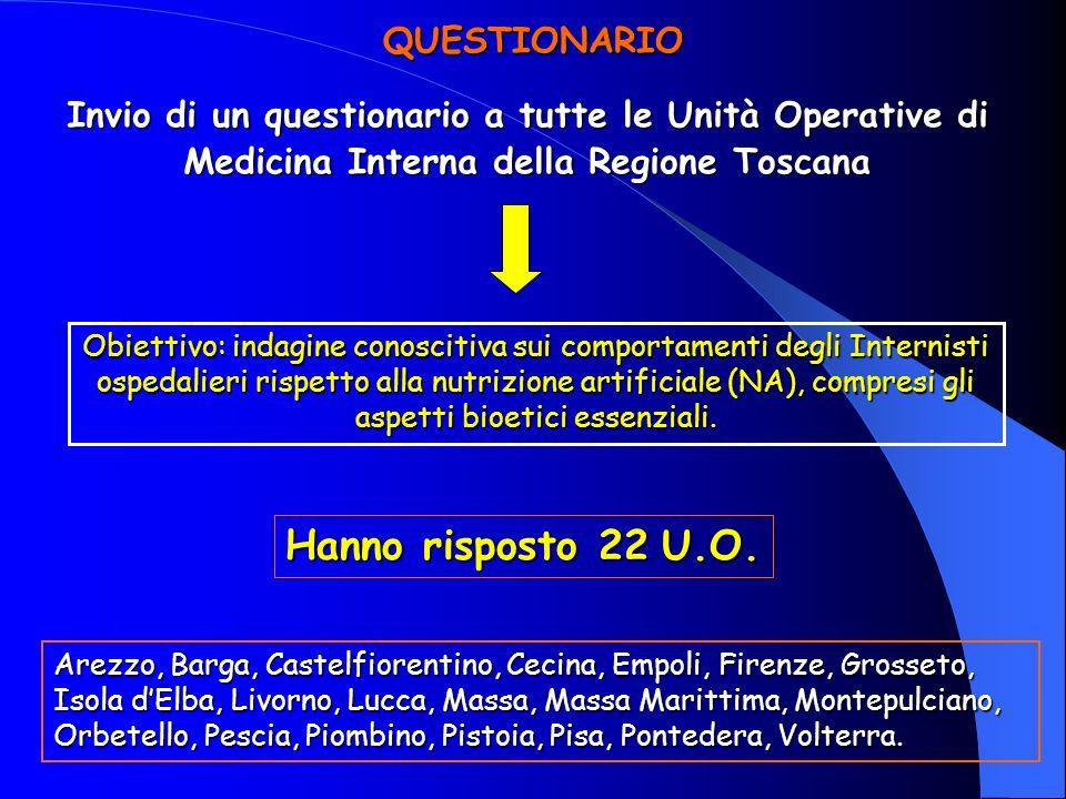 QUESTIONARIO Invio di un questionario a tutte le Unità Operative di Medicina Interna della Regione Toscana Hanno risposto 22 U.O. Obiettivo: indagine
