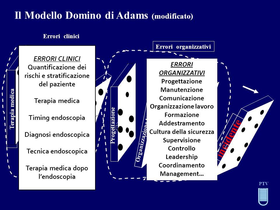 I ncidente Errori organizzativi Il Modello Domino di Adams (modificato) PTV Errori clinici Progettazione Organizzazione,tecnologia Luogo di lavoro ERR