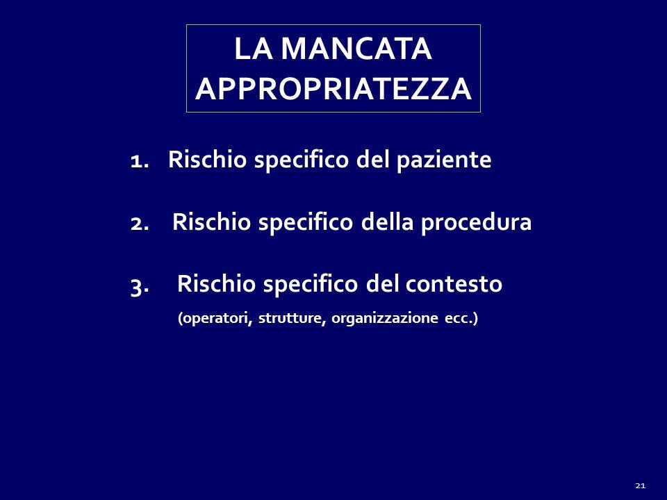 LA MANCATA APPROPRIATEZZA 1.Rischio specifico del paziente 2. Rischio specifico della procedura 3. Rischio specifico del contesto (operatori, struttur