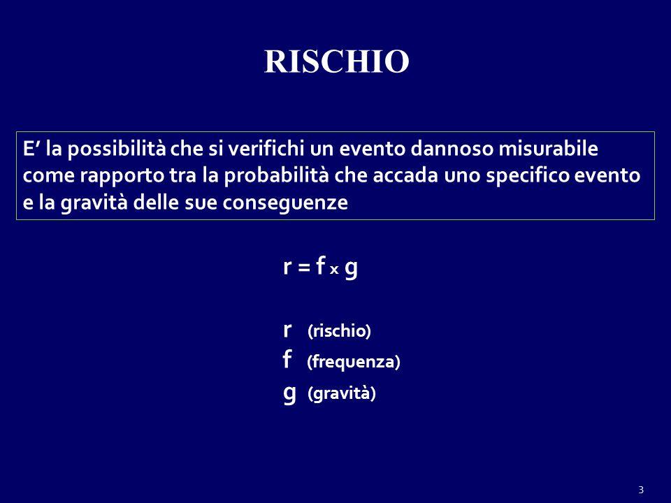 RISCHIO E la possibilità che si verifichi un evento dannoso misurabile come rapporto tra la probabilità che accada uno specifico evento e la gravità delle sue conseguenze r = f x g r (rischio) f (frequenza) g (gravità) 3