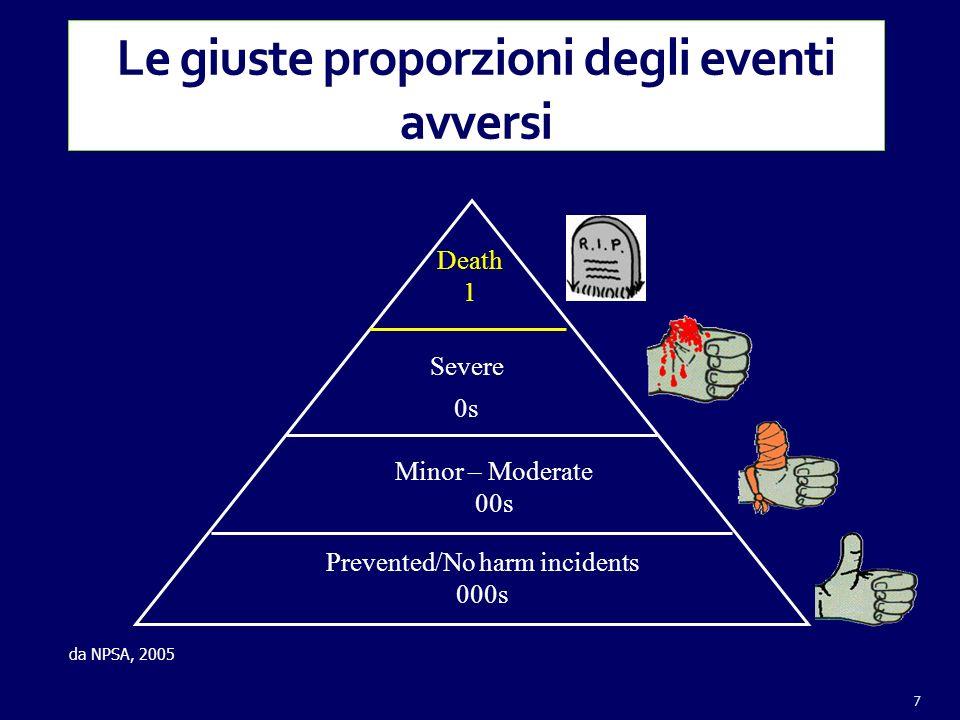 Le giuste proporzioni degli eventi avversi e Prevented/No harm incidents 000s Minor – Moderate 00s Severe 0s Death 1 da NPSA, 2005 7