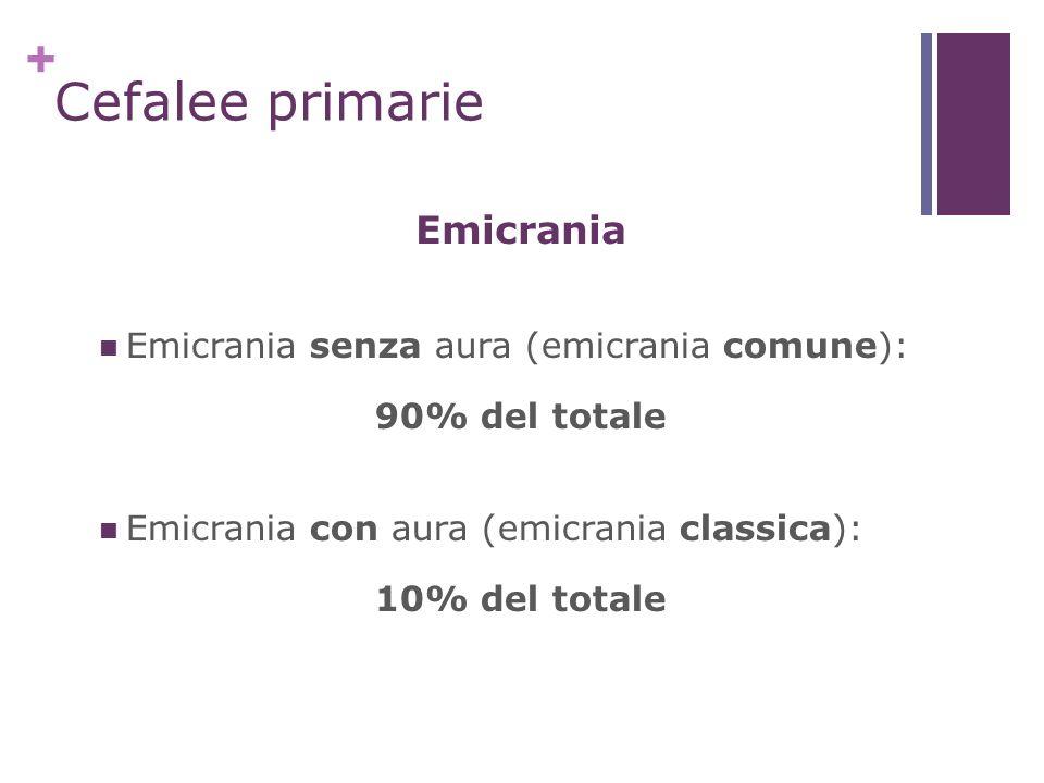 + Cefalee primarie Emicrania senza aura (emicrania comune): 90% del totale Emicrania con aura (emicrania classica): 10% del totale Emicrania