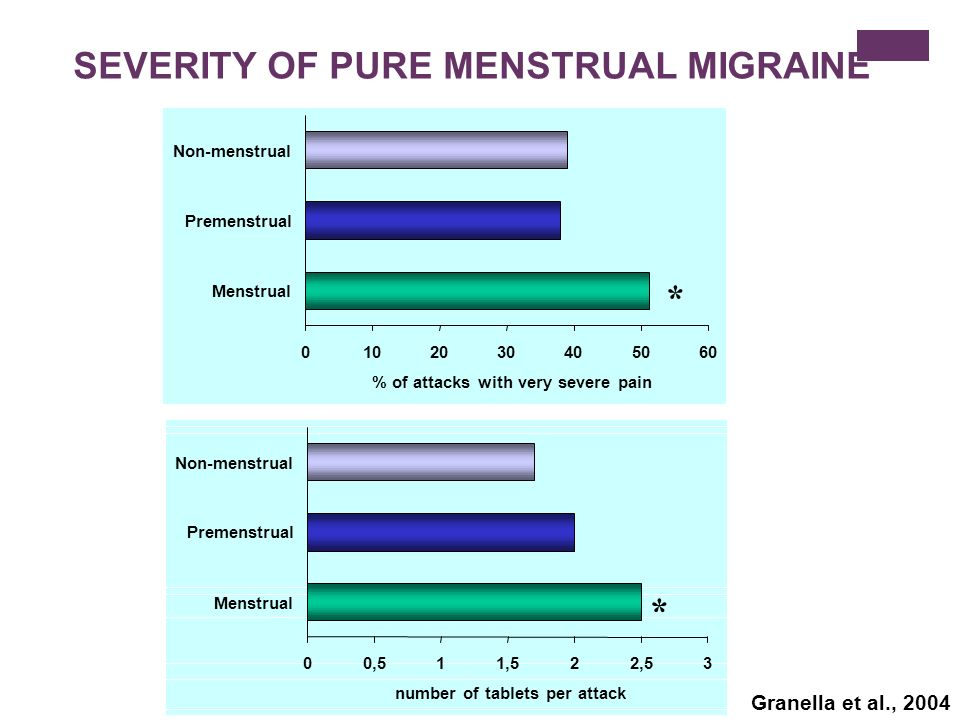 SEVERITY OF PURE MENSTRUAL MIGRAINE Granella et al., 2004 0102030405060 Menstrual Premenstrual Non-menstrual % of attacks with very severe pain * 00,5