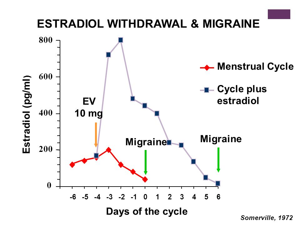 0 200 400 600 800 -6-5-4-3-20123456 Estradiol (pg/ml ) Days of the cycle Somerville, 1972 Menstrual Cycle Cycle plus estradiol Migraine EV 10 mg ESTRA