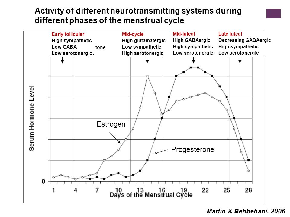 Martin & Behbehani, 2006 Activity of different neurotransmitting systems during different phases of the menstrual cycle Early follicular High sympathe