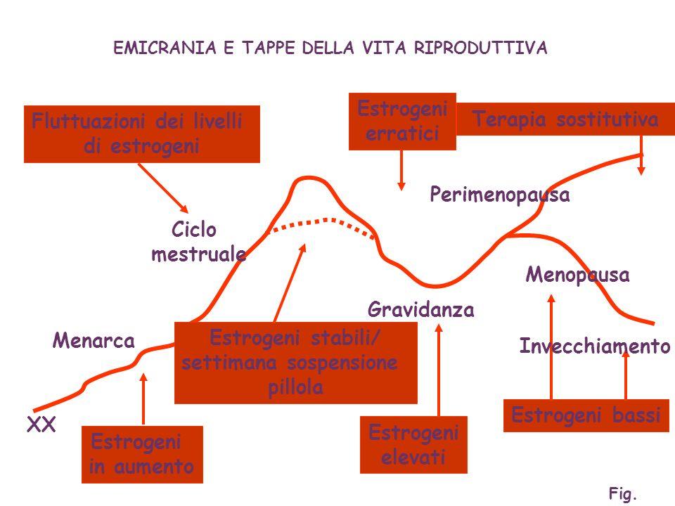 Menarca XX Ciclo mestruale Perimenopausa Menopausa Gravidanza Estrogeni in aumento Estrogeni stabili/ settimana sospensione pillola Estrogeni elevati