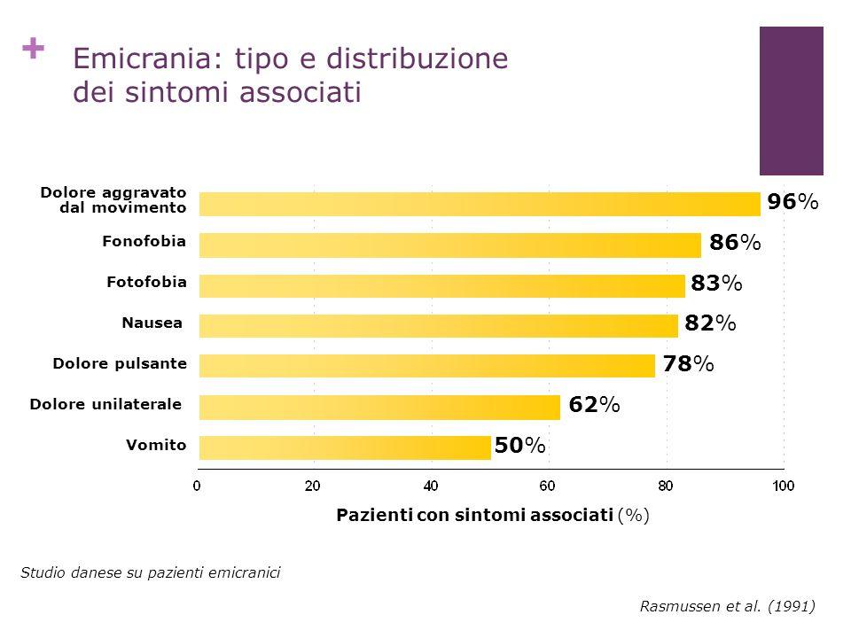 + Rasmussen et al. (1991) Emicrania: tipo e distribuzione dei sintomi associati 96% 86% 83% 82% 78% 62% 50% Dolore aggravato dal movimento Fonofobia F