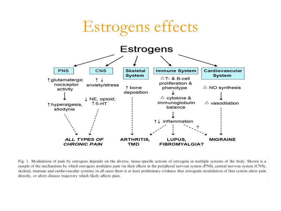 Estrogens effects