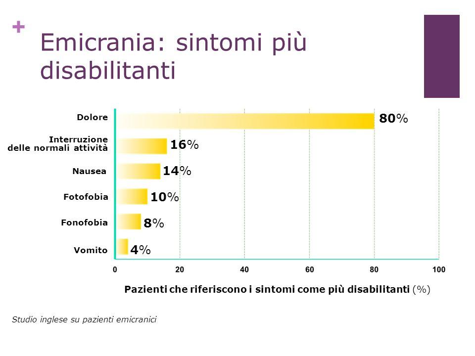 + Llewelyn et al. (1997) Emicrania: sintomi più disabilitanti 80% 16% 14% 10% 8%8% 4%4% Dolore Interruzione delle normali attività Nausea Fotofobia Fo