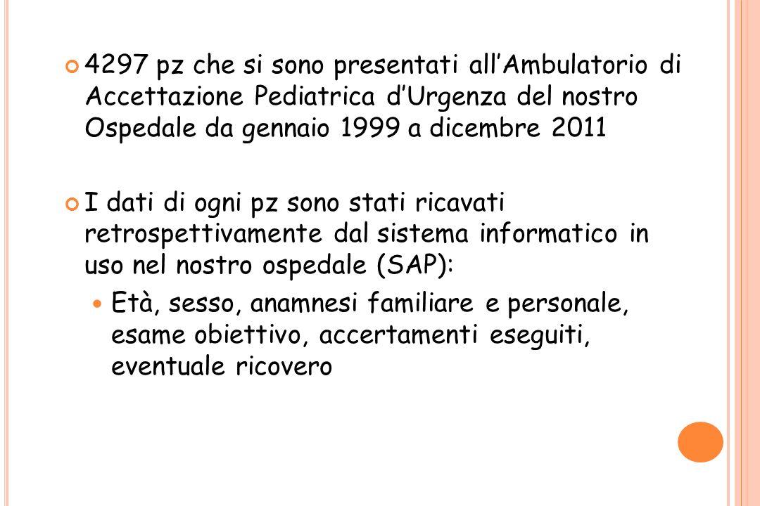 4297 pz che si sono presentati allAmbulatorio di Accettazione Pediatrica dUrgenza del nostro Ospedale da gennaio 1999 a dicembre 2011 I dati di ogni p